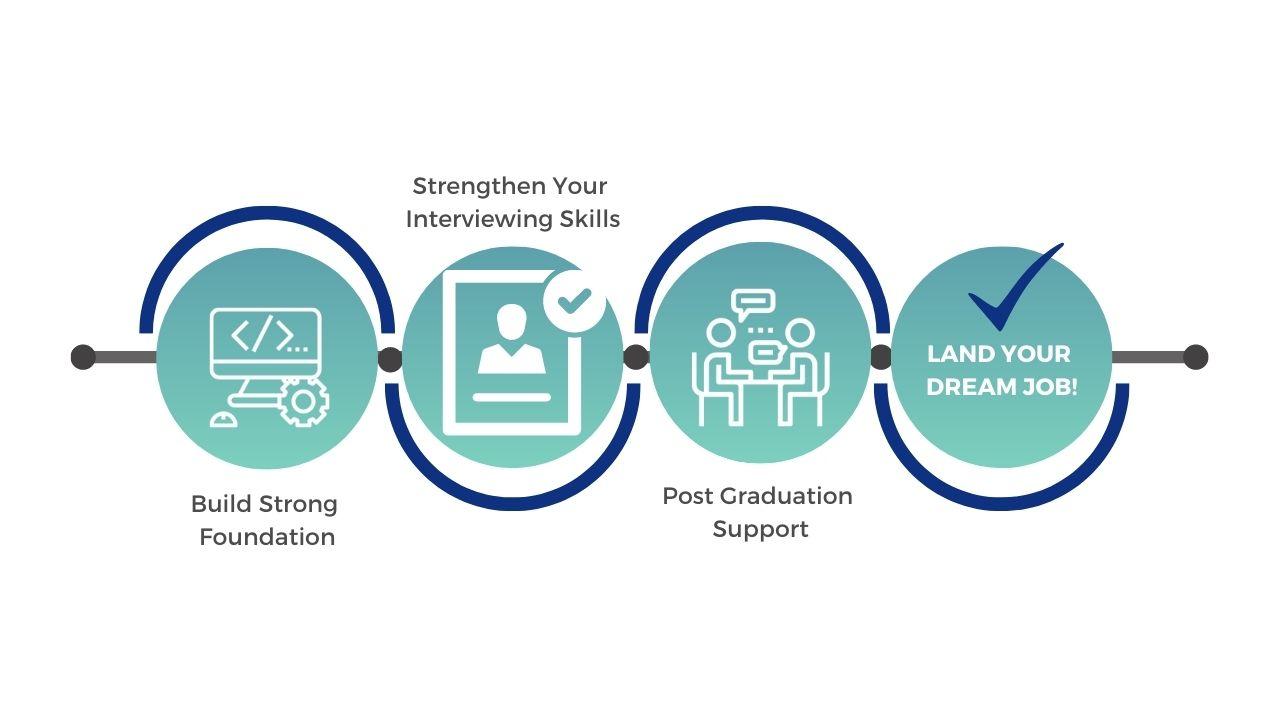Software Engineering Titles Codesmith Graduates have-1
